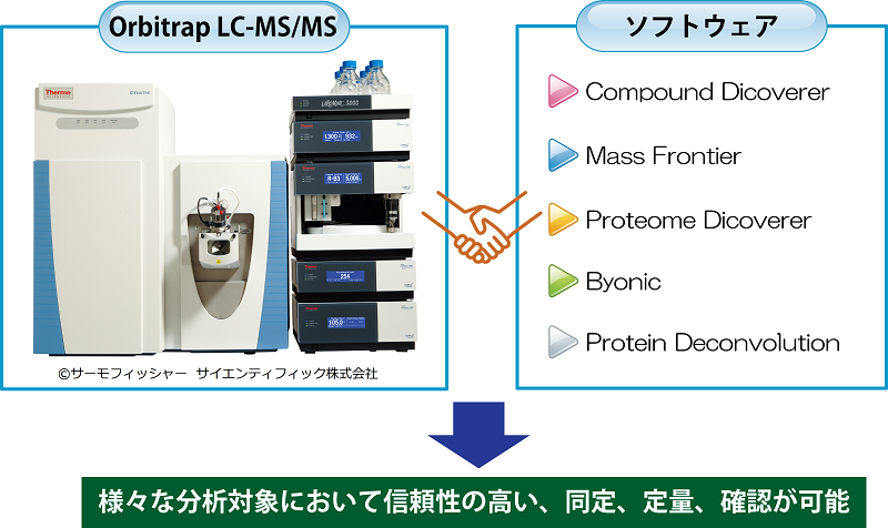 LC-MS/MS